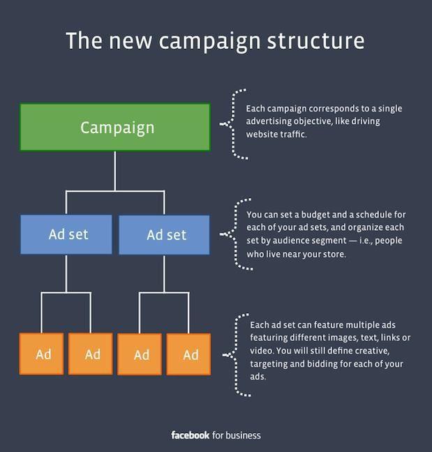 Campagne publicitaire Facebook