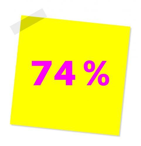 pourcentage préférence prise de rendez vous en ligne