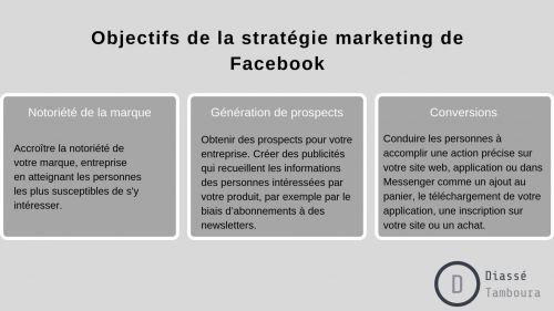 Objectifs de la stratégie marketing de Facebook